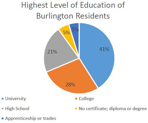 Burlington post-secondary education