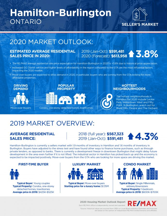 Hamilton-Burlington real estate outlook for 2020