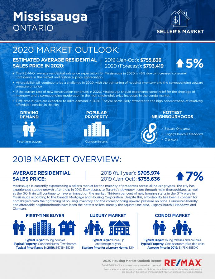 Mississauga real estate outlook for 2020