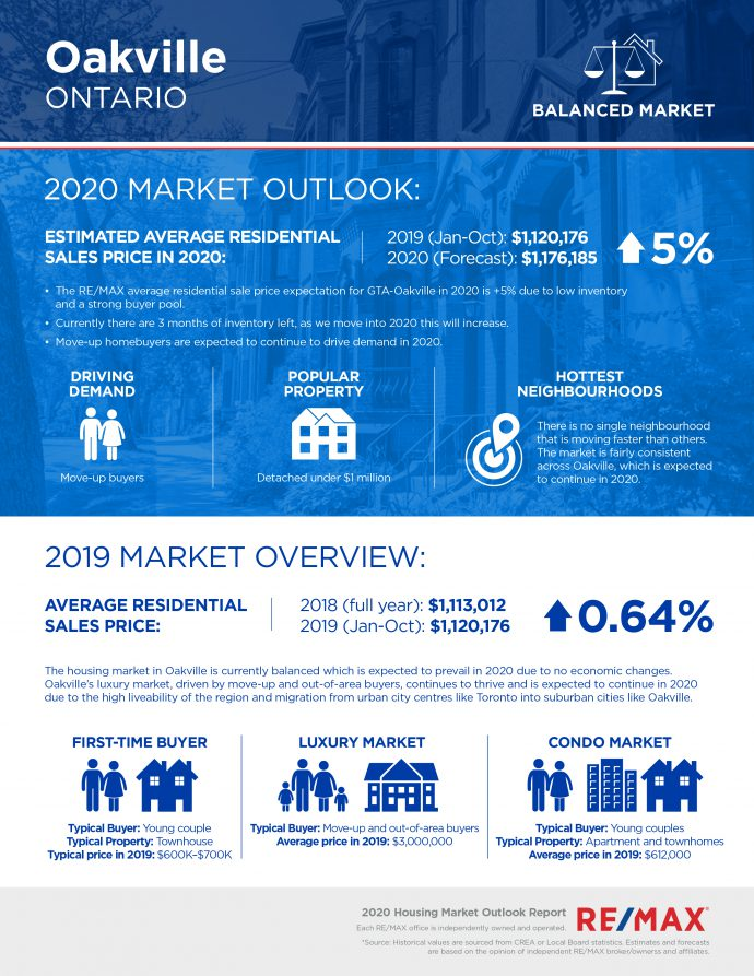 Oakville real estate outlook for 2020