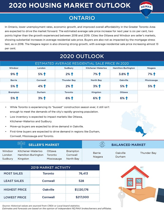 Toronto real estate outlook for 2020